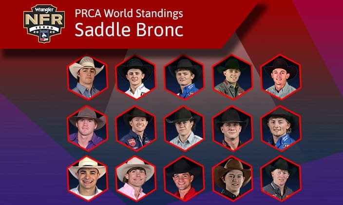 NFR Saddle Bronc Standings